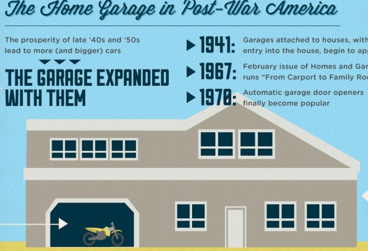 Infographic about History of the GARAGE